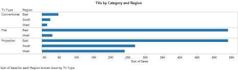 TVs by Category by Region