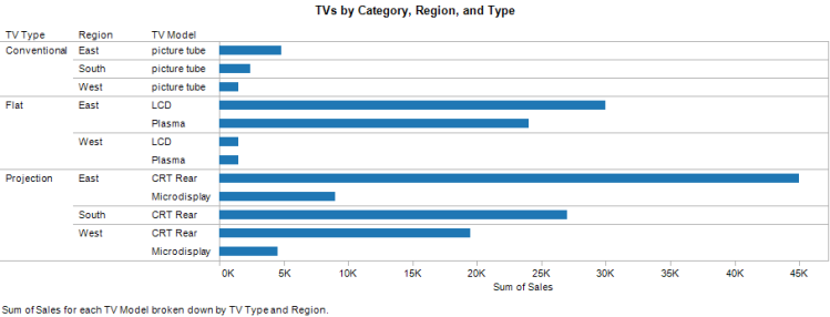tvs-by-category-region-and-type.png