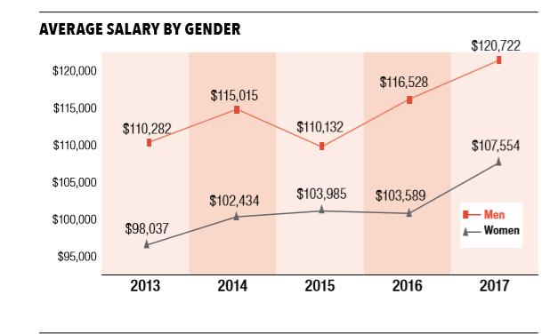 2017_salary_gender